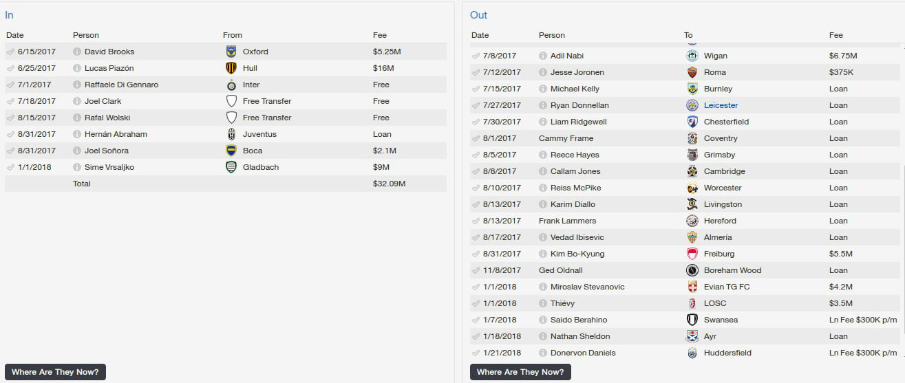 FM14 | Out of the Foxhole V - West Brom and the Premier